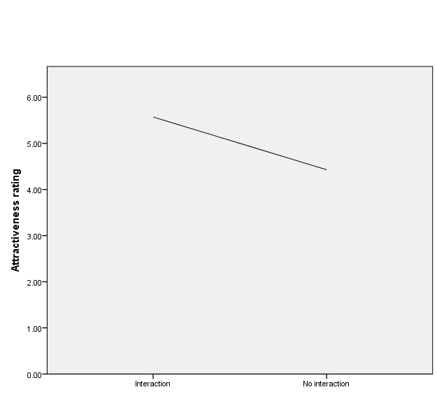 Relationship between groups and attractiveness rating