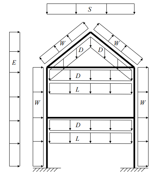 Integrated Project: Design of Main Truss & Columns - Example