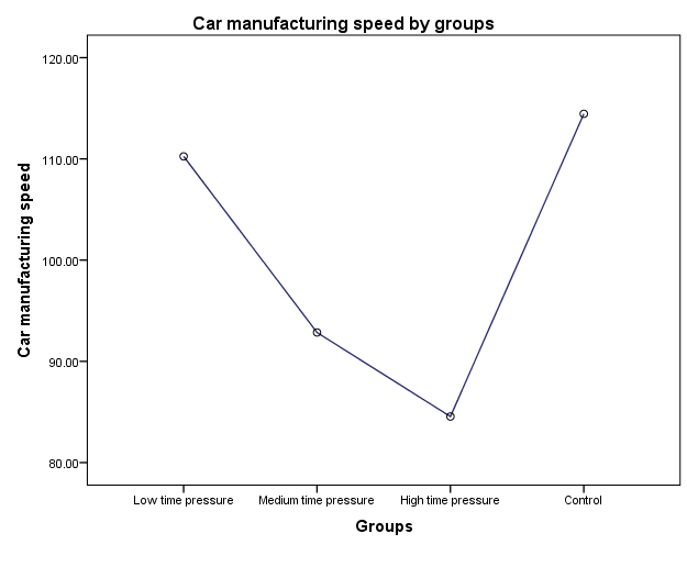 Relationship between groups and car manufacturing speed