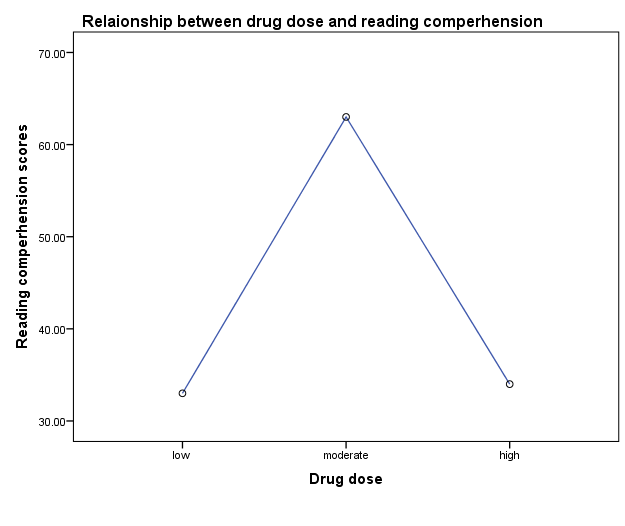 Relationship between drug dose and reading comprehension