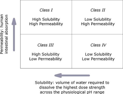 Drugs Classification Based on Solubility and Permeability