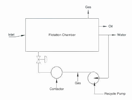 Conventional Gas Flotation system