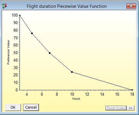 Flight duration Piecewise value