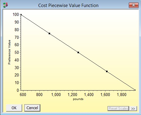 Cost piecewise value