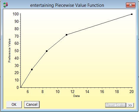 Entertainment piecewise value