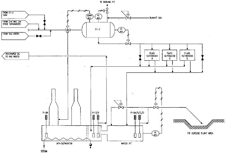 API Separator sketch at Bu Attifel field