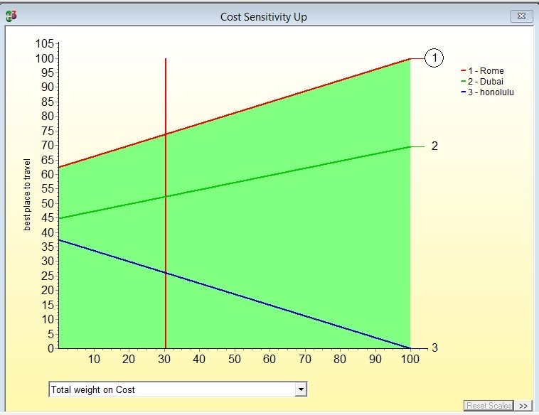Cost sensitivity up