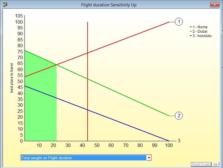 Flight duration sensitivity up